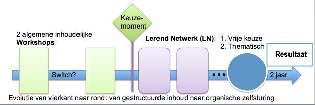 Aanpak kennisdeling en lerende netwerken Audit Vlaanderen
